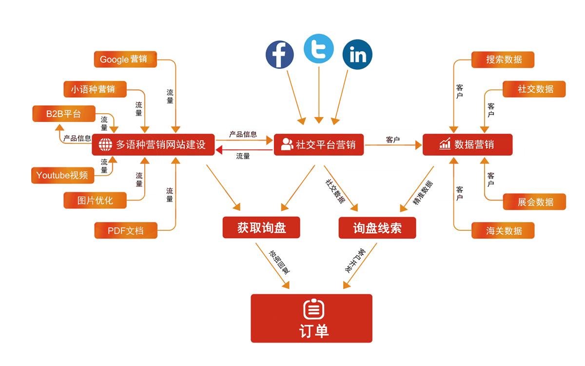 外贸云平台拓扑图