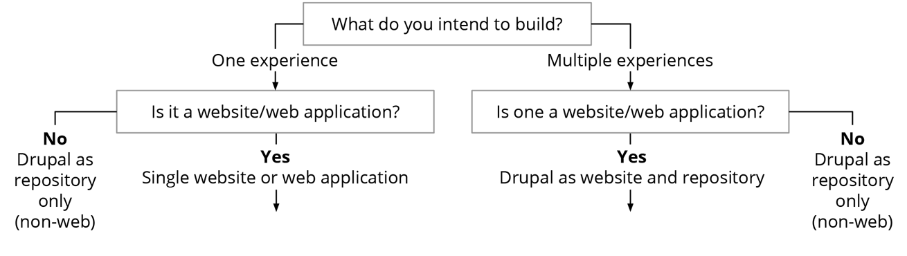 how-to-decouple-drupal-in-2019-flowchart-top-section.png